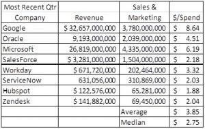 sales marketing spend analysis