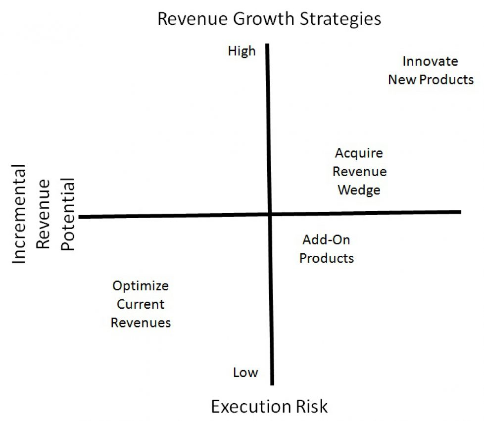 4 organic Revenue Growth Strategies