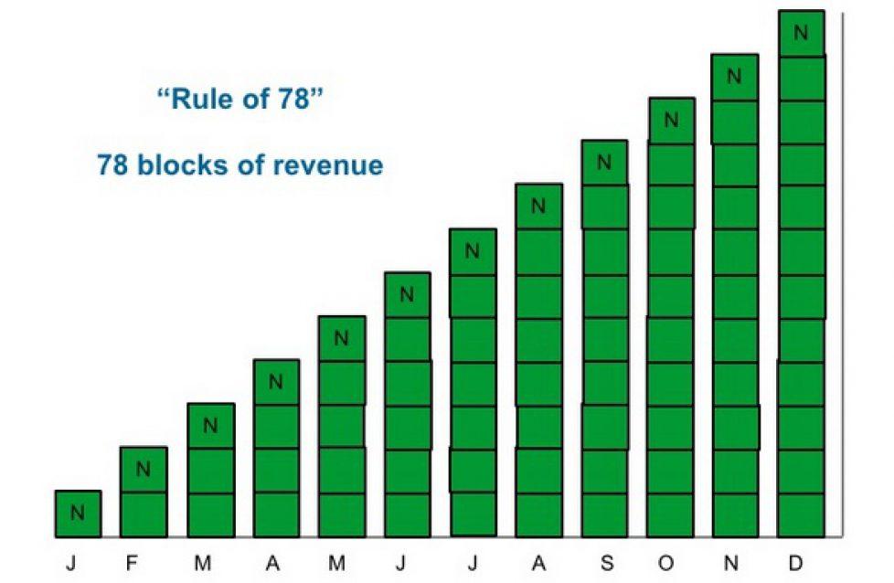 Saas Rule of 78
