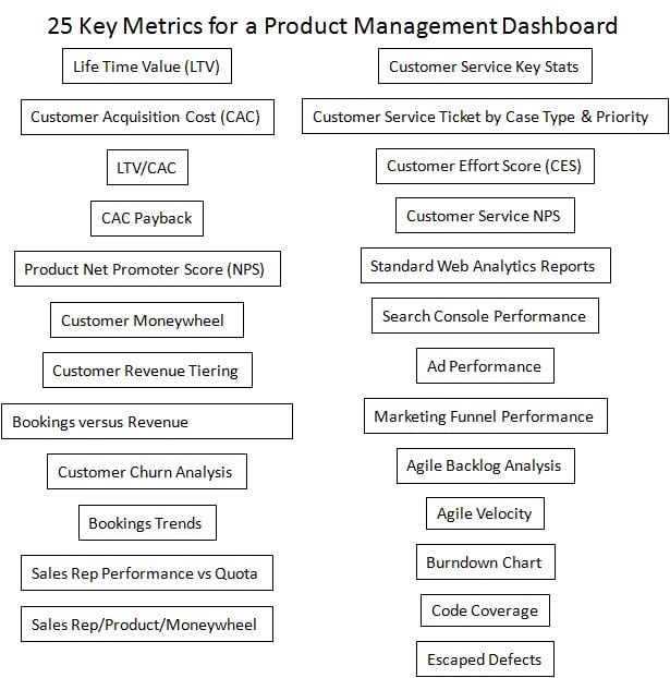 Product Management Dashboard
