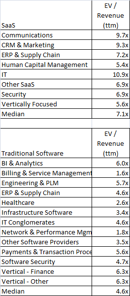 2019 EV/Revenue Multiples